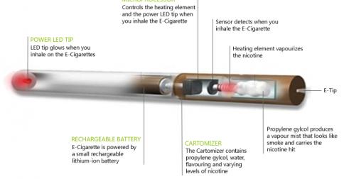 บุหรี่ไฟฟ้า คุณภาพดี ได้มาตรฐาน ใช้สูบทดแทนบุหรี่ธรรมดาได้
